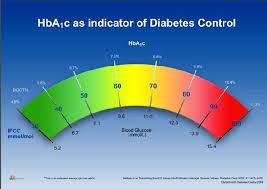 Diabetes A1c Test Chart Diabetes Test A1c