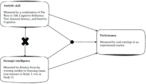 Analytic Skill Hypothesized Relationships And Empirical Measures Of