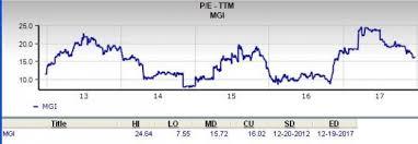 Should Value Investors Pick Moneygram Mgi Stock