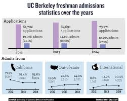 UC Berkeley admission falls 9 percent from last year under new ...