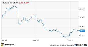 Nutanix Stock Chart This Cloud Stock Could Rise In The Long Run Despite Near