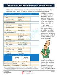 Cholesterol And Blood Pressure Test Results Item 596 By