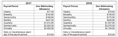 the withholding allowance amounts by payroll period have changed for 2018 they are