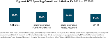 NYS Trends During the Cuomo Administration | CBCNY
