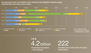 annual donation