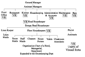 Organizational Chart Of Front Office Department Of 5 Star