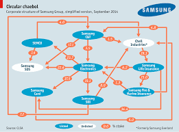 Organization Structure Of Samsung Company Coursework Example