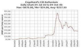 Ruthenium Bullion Prices Continue Gentle Decline