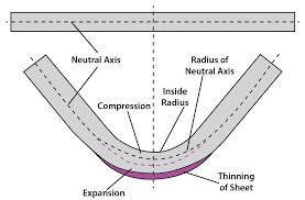 Sheet Metal Bend Deduction Chart Analyzing The K Factor In Sheet Metal Bending