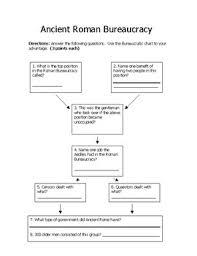 Roman Republic Bureaucracy Chart