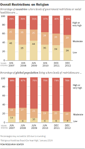 Christian Music Charts 2012 Religious Hostilities Reach Six Year High Pew Research Center