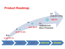 Best Photos Of It Technology Road Map Examples Technology
