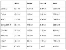 Canon Eos M Mirrorles Comparison Chart Eduardo Angel