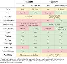 Spotify Vs Pandora Difference And Comparison Diffen