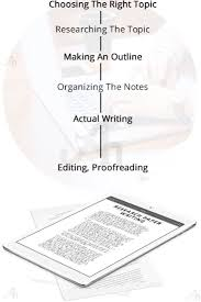 research paper writing help in usa uk  problems faced by students while writing research paper