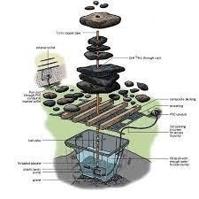 diy garden fountains diy fountain