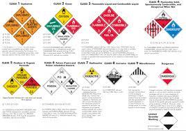 Osha Chart Osha Top 10 Mini Series Hazard Communication Safety