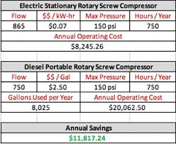 Compressor Comparison Chart Who Aired It Better Diesel Vs Electric Compressors