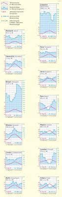 Diercke Weltatlas - Kartenansicht - Europa - Klimadiagramme -  978-3-14-100870-8 - 114 - 3 - 1