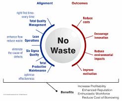 """Képtalálat a következőre: """"no waste"""""""