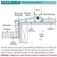 Exterior door sill Waterproof Exterior Figure 326 Above Flashing Details Above And Below An Exterior Door Inspectapedia Best Practices Flashing Details For Exterior Doors
