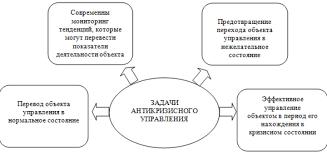 Реферат Антикризисное управление в регионе в современных  Антикризисное управление экономикой региона реферат