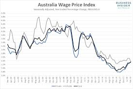 Australian Wage Growth Chart Australian Wage Growth Remains Sluggish And Thats Unlikely