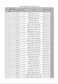 أسماء المرشحين والمرشحات لشغل وظائف الحرس الوطني 1442 وموعد المقابلة الشخصية