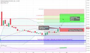 Cphi Stock Price And Chart Amex Cphi Tradingview