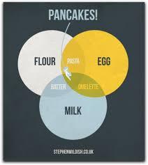 Venn Diagram Meme Venn Diagram Pancakes Jpegy What The Internet Was