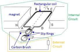 alternating current generator diagram. ac generator works on the principle of electromagnetic induction . enter image source here alternating current diagram s