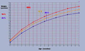9 Month Old Percentile Chart About Baby Growth And Baby Percentiles More Practical Info