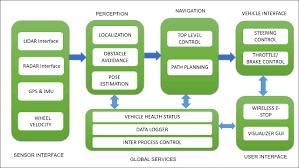software block diagram of self driving cars ros robotics projects block diagram creator software block diagram of self driving cars