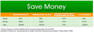 Save Time And Money With Foodsaver London Drugs Blog