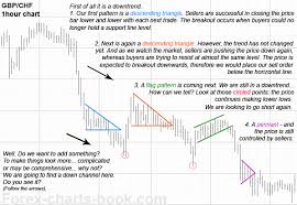 Forex Charts Book. Series of Free Forex ebooks - Chart Patterns