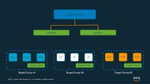 Elastic Load Balancing Deep Dive Aws Online Tech Talk