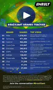 Nike Samsung Are Most Shared 2014 World Cup Video Ads