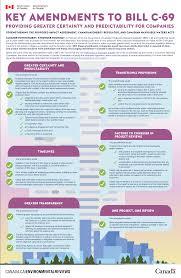 Bill C 69 Key Amendments Canada Ca