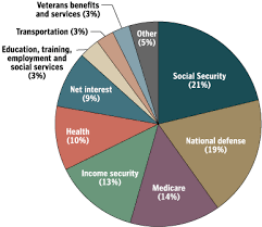 Federal Budget Pie Chart 2008 The Spin Cycle Opinion Why We Cant Seem To Cut Spending