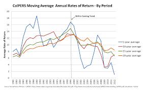 Making Sense Of The Mathematics Of Californias Pension