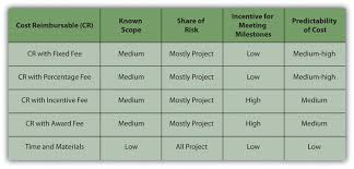 9.5 Selecting The Type Of Contract – Project Management For ...