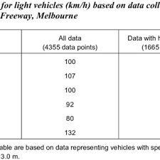 PDF) On the Validity of Some Traffic Engineering Folklore