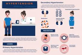 High Blood Pressure Hypertension During Pregnancy