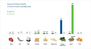 Foods High In Vitamin K Chart Sources Menaq7