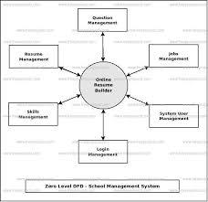 Online Resume Builder Dataflow Diagram