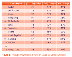 Akamai State Of The Internet Report Shows Speed Drop