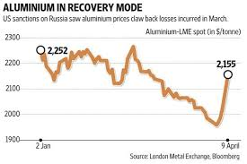 Aluminium Prices Lme Charts Us Sanctions Cheer Aluminium Shares But Geopolitical Risks