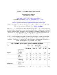 Canned And Dry Cat Food Nutrition