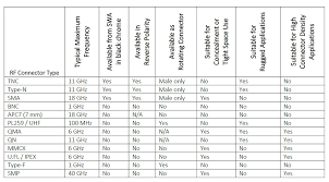 Overmold Material Compatibility Chart White Paper The Importance Of Rf Connector Selection In
