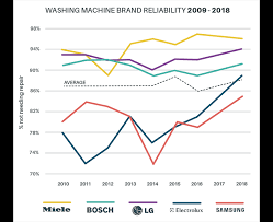 Most Reliable Appliances And Brands Consumer Nz